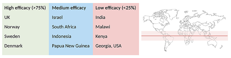Figure 2 - The BCG vaccine provides varying levels of protection against lung TB in different countries.