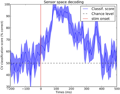 Frontiers | MEG and EEG data analysis with MNE-Python