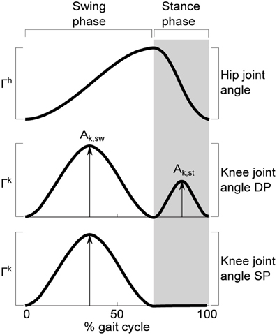 Frontiers   Kinematic primitives for walking and trotting