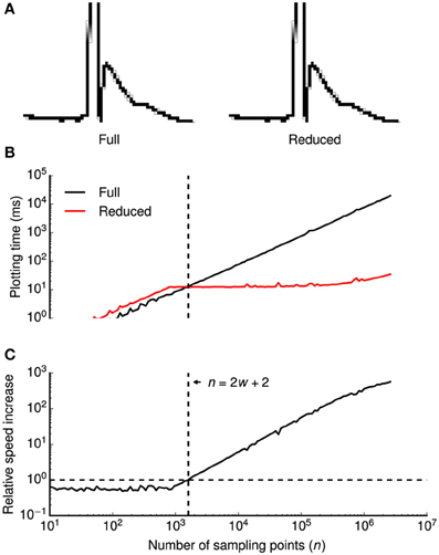 Frontiers | Stimfit: quantifying electrophysiological data