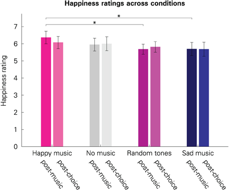 effect of music on the level of happiness How music wields an effect in the hotbed of competition,  more specifically, positive aspects of mood such as vigor and happiness become heightened, .