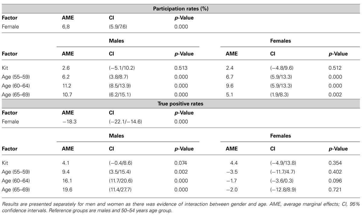 Frontiers Population Based Colorectal Cancer Screening Comparison