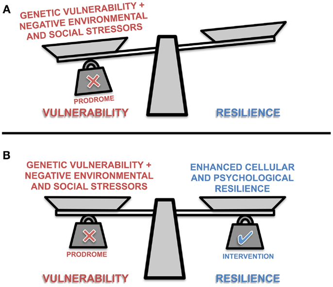 """the concept of resilience against sickness and diseases Mental illness is a concept that dehumanizes  if """"mental illnesses"""" aren't real illnesses  her's sounds like an instance of """"spontaneous sickness."""