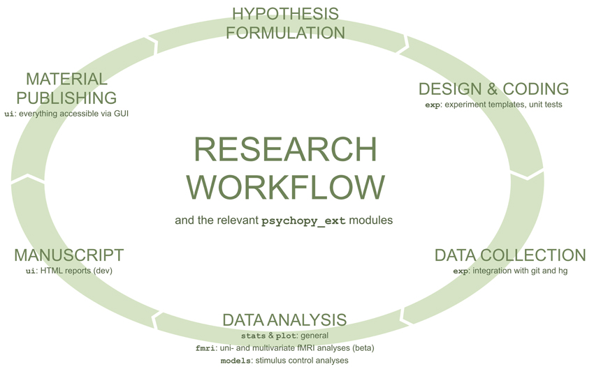 Frontiers | A framework for streamlining research workflow in