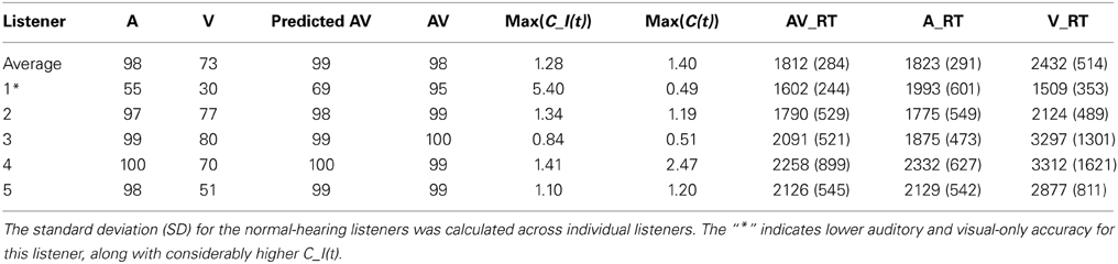Frontiers | Hearing impairment and audiovisual speech