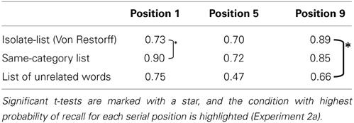 von restorff and serial position effect