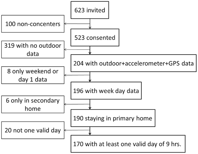 Frontiers | Context-Specific Outdoor Time and Physical Activity