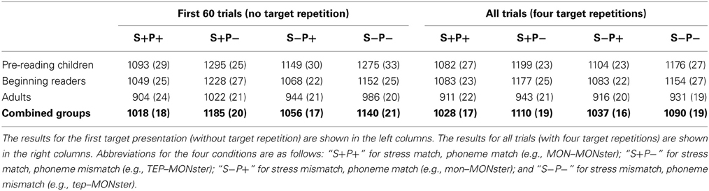 Frontiers | Processing of syllable stress is functionally