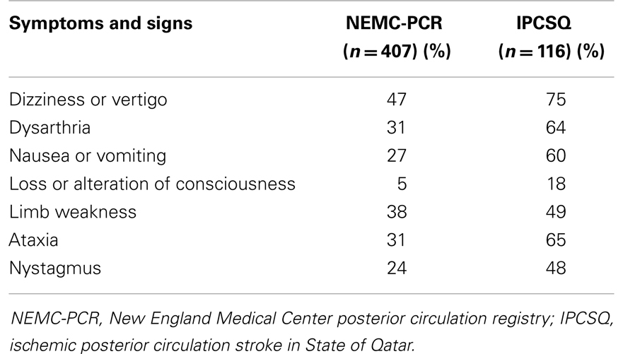 Frontiers Ischemic Posterior Circulation Stroke A Review Of