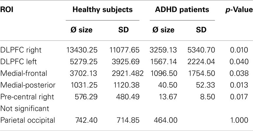 frontiers deficits during voluntary selection in adult patients rh frontiersin org