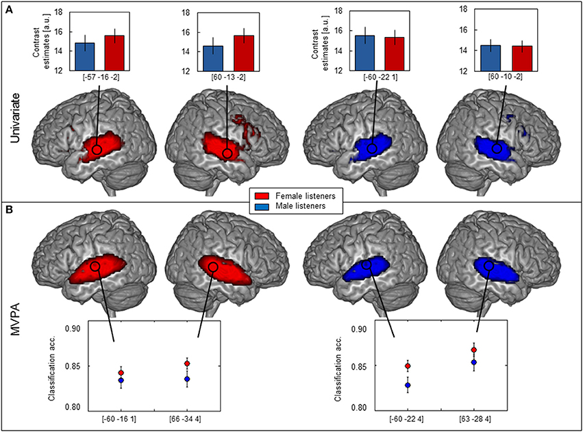 With male vs female brain differences