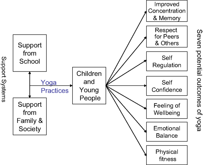 frontiers  yoga for children and young peoples mental health and  wwwfrontiersinorg