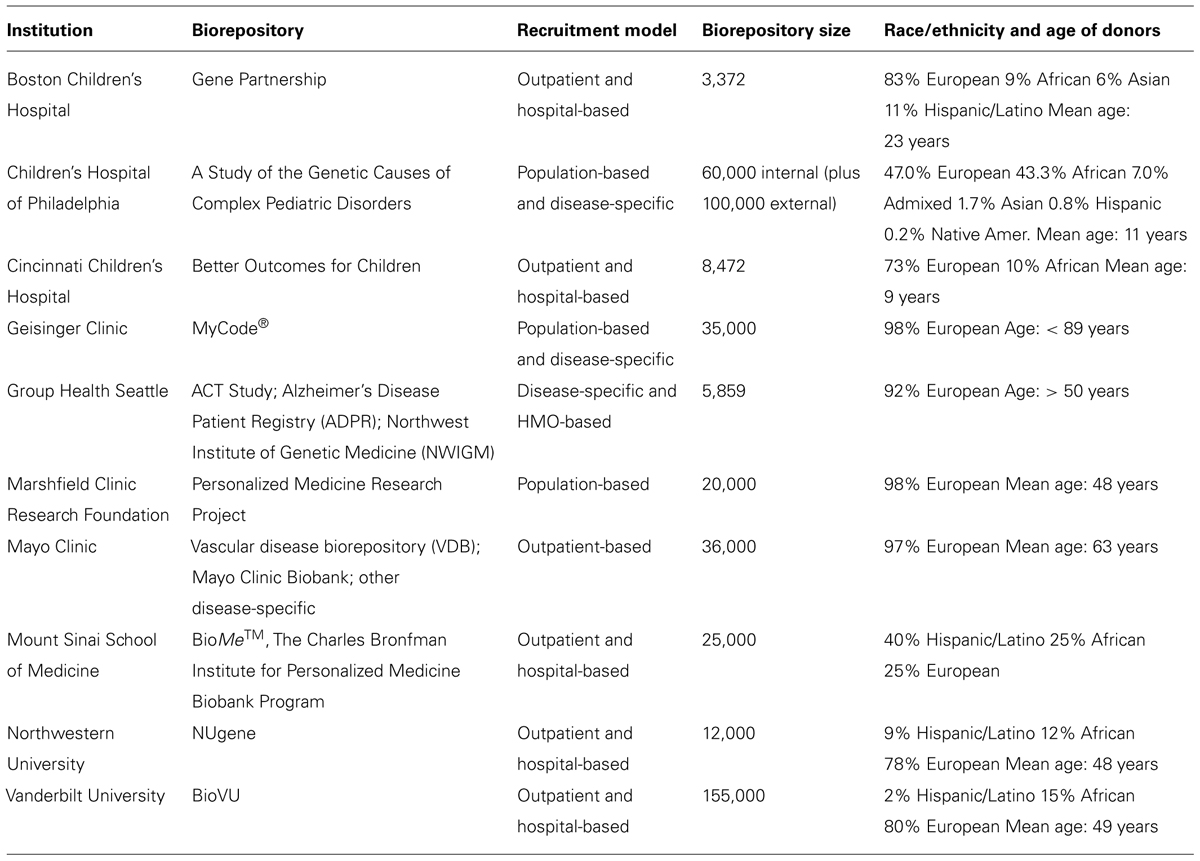 frontiers copy number variation analysis in the context of