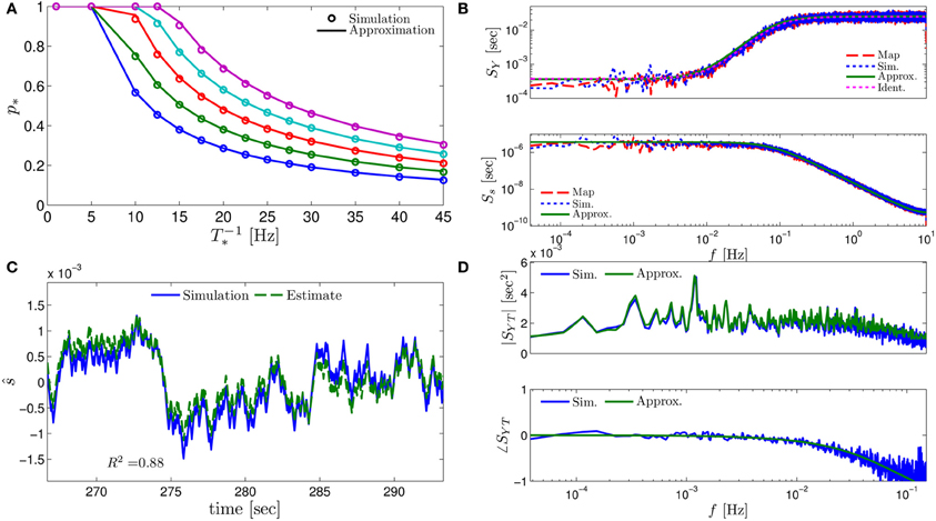 Frontiers | The neuronal response at extended timescales: a