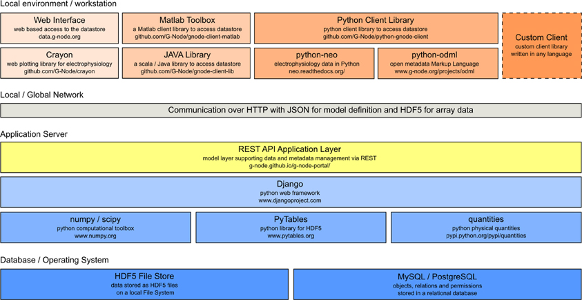Frontiers | Integrated platform and API for electrophysiological