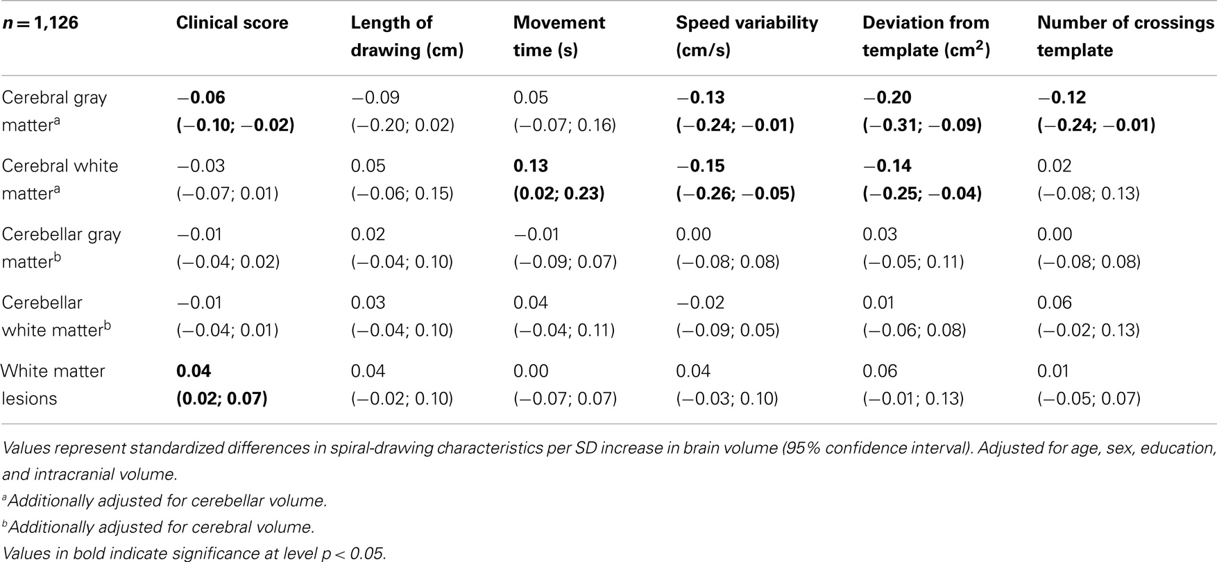 Frontiers Older Age Relates To Worsening Of Fine Motor Skills A