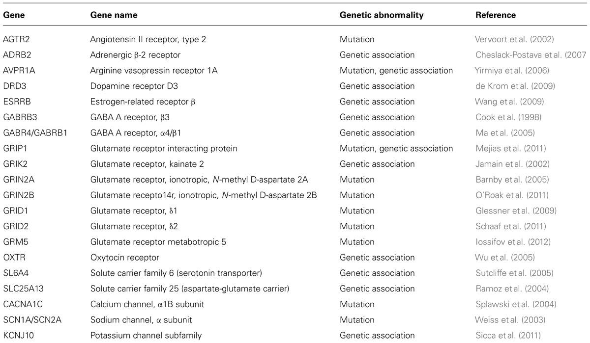 Frontiers | Genetic aspects of autism spectrum disorders