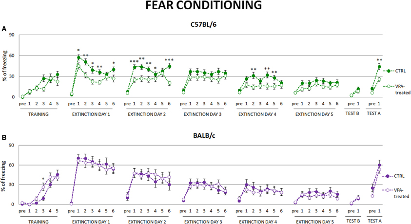 Systemic blockade of D2-like dopamine receptors facilitates extinction of conditioned fear in mice
