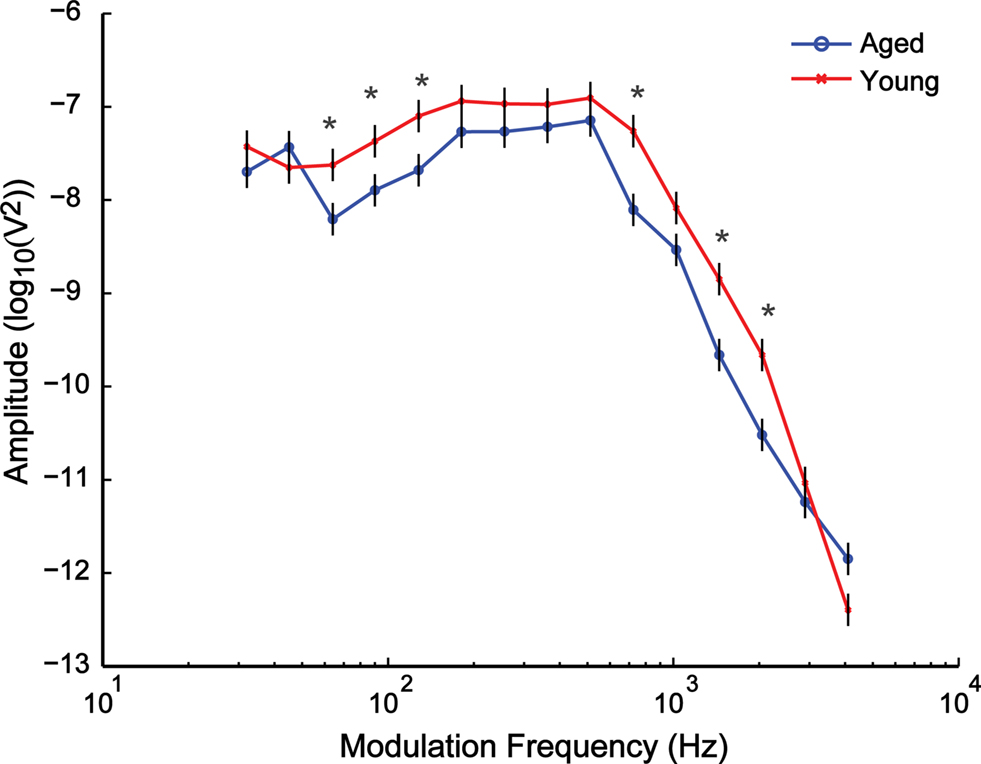 Frontiers | Age-Related Differences in Auditory Processing