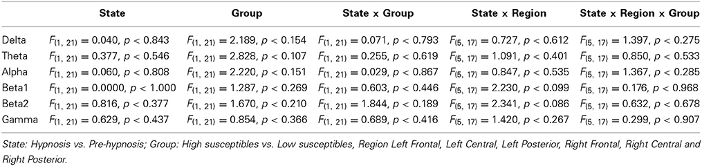 Frontiers | Hypnotic induction is followed by state-like