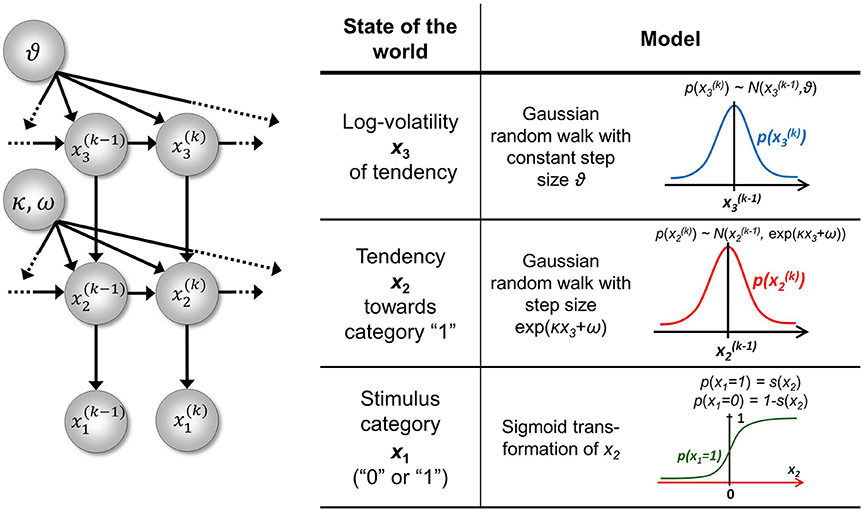 Frontiers   Uncertainty in perception and the Hierarchical Gaussian
