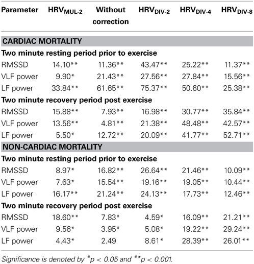 an analysis of the effects of exercise in the human heart rate In aerobic respiration  the aim of this lab was to find out how activities affect the heart and breathing rate in a human  and how they respond to exercise,.