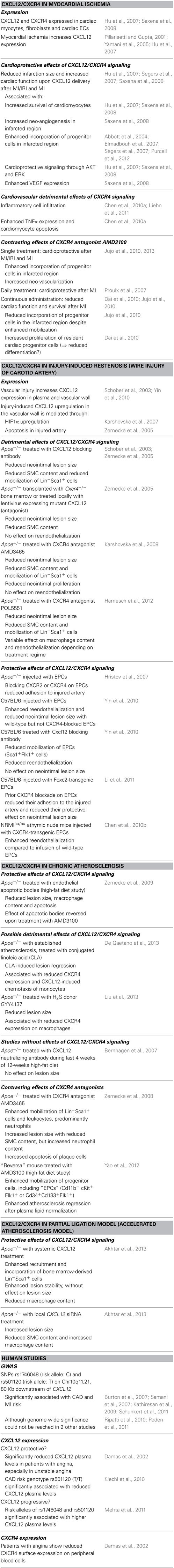Frontiers | The CXCL12/CXCR4 chemokine ligand/receptor axis
