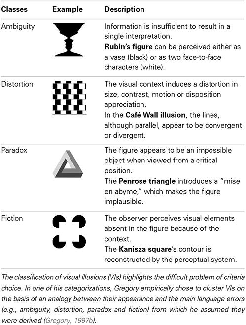illusions visual gregory frontiersin schizophrenia teach classification table fnint