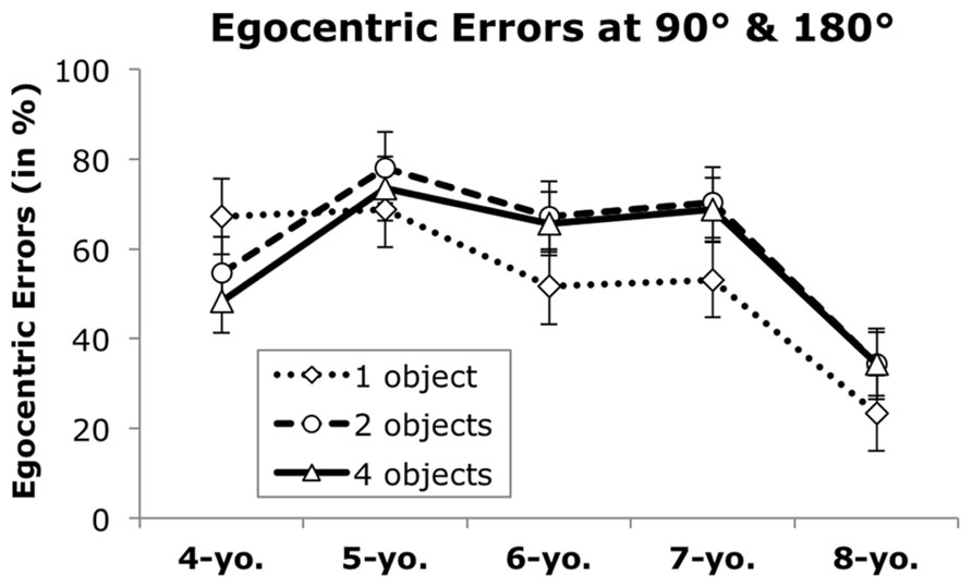 Errors of perspectives