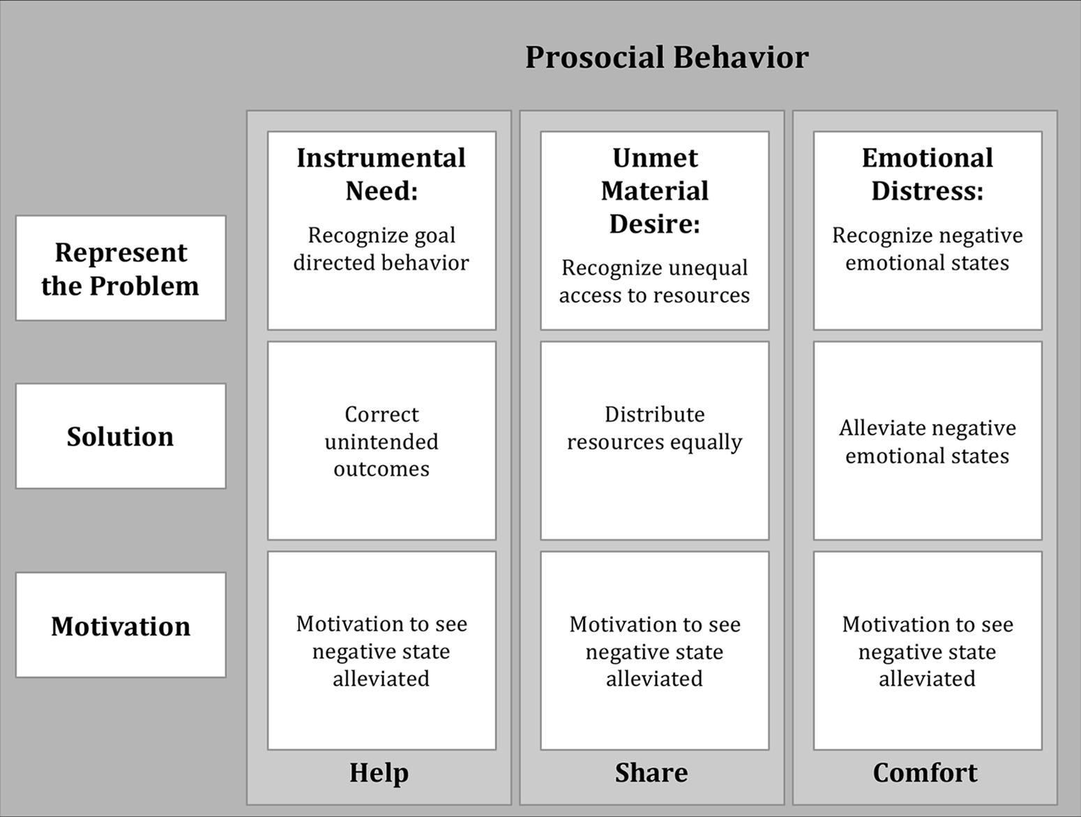 studies shows that different social factors attribute to childhood aggression Aggression during early childhood is not taken seriously and is often considered a part of growing up to understand this, one needs to examine the central theme of aggression, individual versus social-cultural aspects of aggressive behavior, and the meaning of aggression aggression can be understood in various ways.