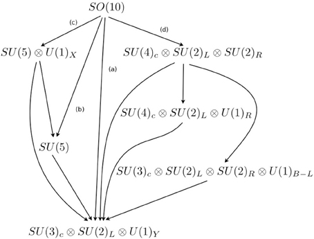 Frontiers | Compressed and split spectra in minimal SUSY ...