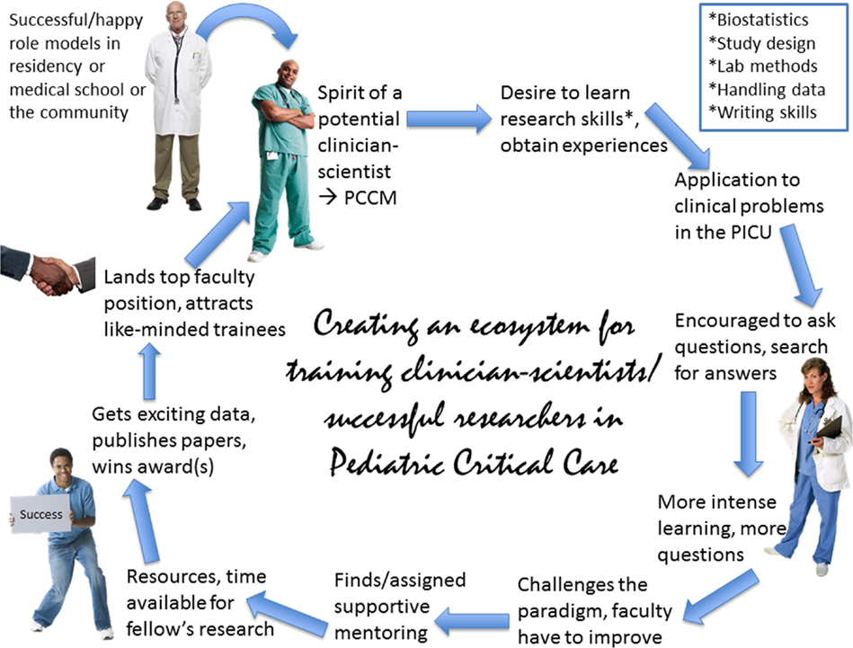 Frontiers | Pediatric Critical Care: Grand Challenges for a