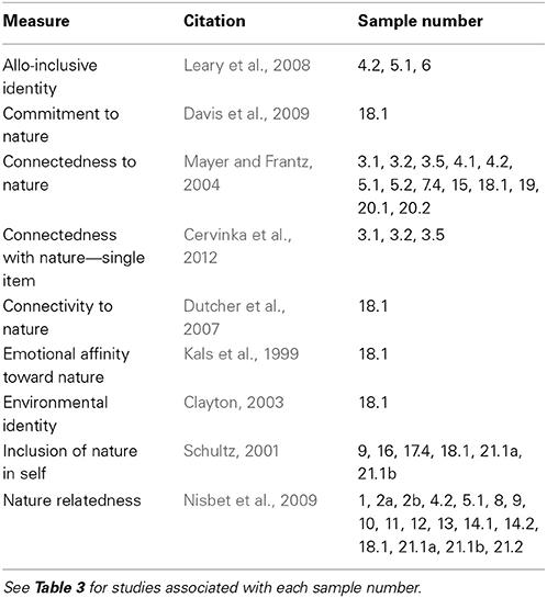 psychology of relationship