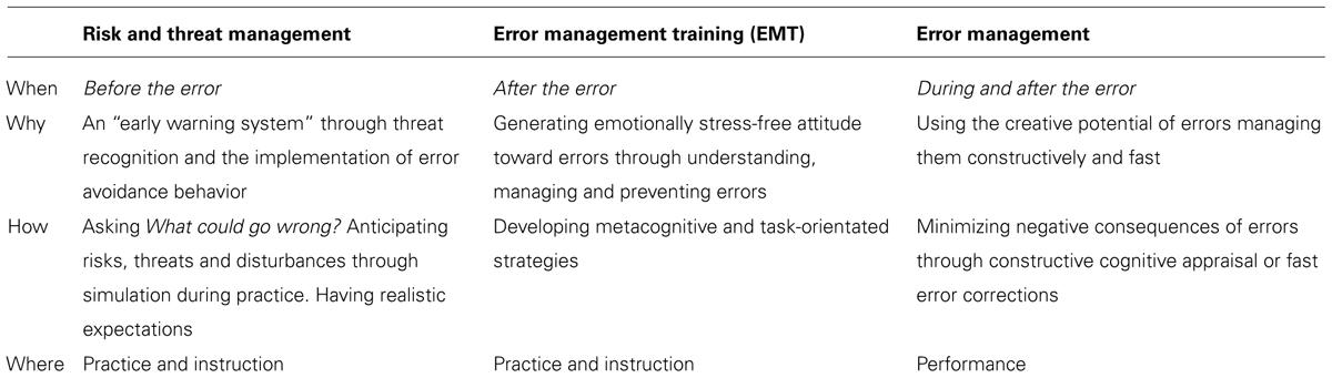 Frontiers | Error management for musicians: an