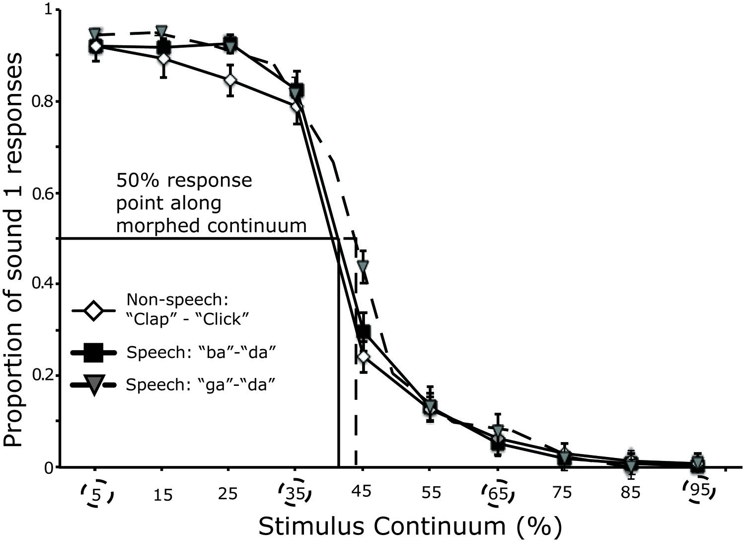 Frontiers | Discrimination of speech and non-speech sounds following ...