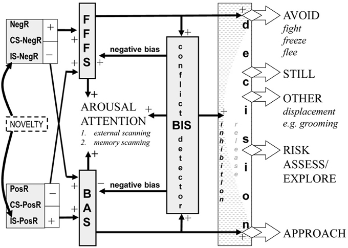 Fixed-point method for validating the first-order approach avoidance