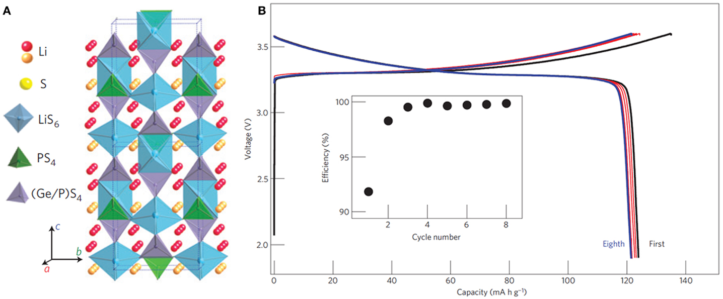 Frontiers Recent Advances In Inorganic Solid