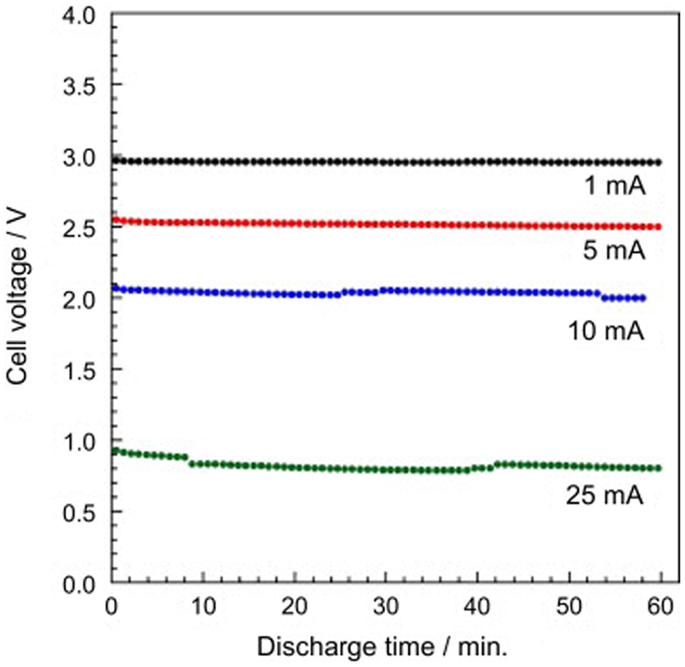 Frontiers   Recent Advances in Inorganic Solid Electrolytes