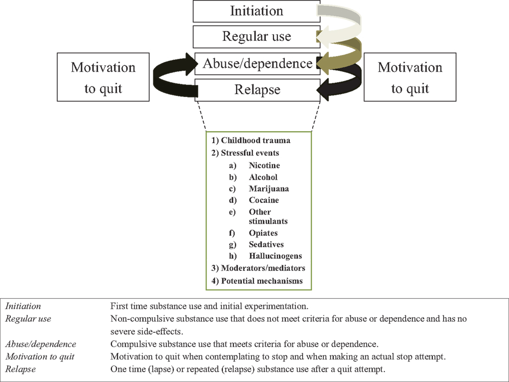 Frontiers | Stress Modulates Illness-Course of Substance Use