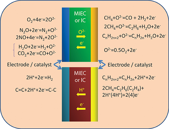 Frontiers   Emerging electrochemical energy conversion and