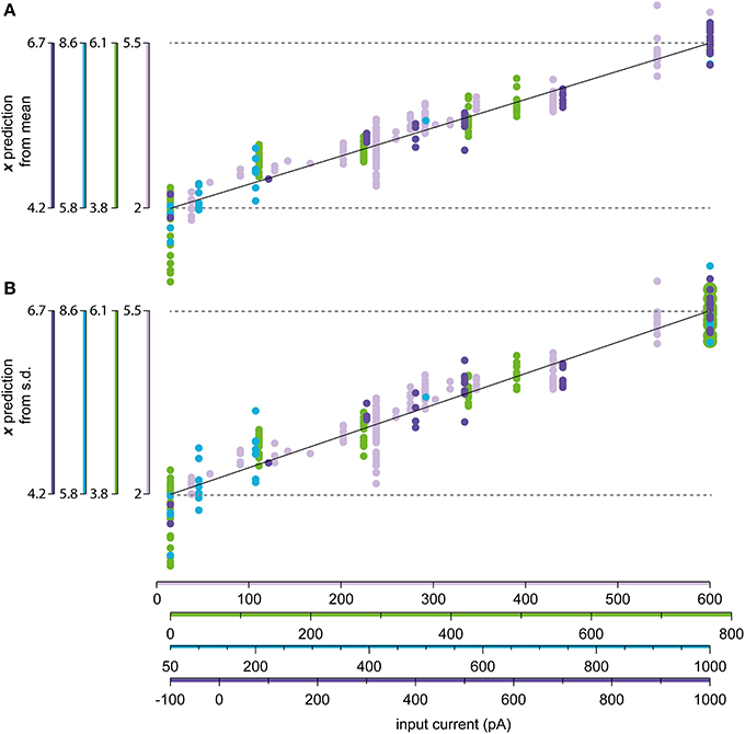 Frontiers | Spike generation estimated from stationary spike trains