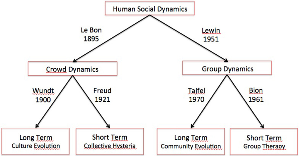 group dynamics paper psych 570 Running head: group dynamics 1 group dynamics gordon neal psych/570 april 1, 2013 dr cabiria group dynamics 2 group dynamics everyone belongs to various groups but probably the most influential of these.