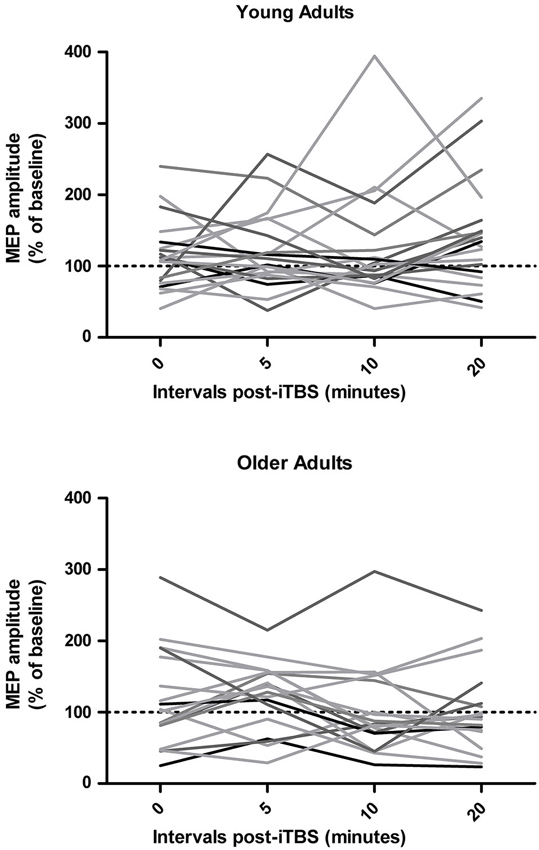 the susceptibility of older adults to Susceptibility to diverticulosis almost half of older adults will have this condition, in which small pouches develop in the lining of the colon most adults remain symptom free, but these diverticula pouches can also cause constipation and discomfort.