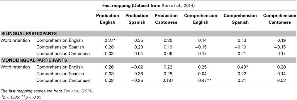 Frontiers | Novel word retention in bilingual and monolingual ...