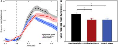 Frontiers | Menstrual Cycle Phase Modulates Auditory-Motor