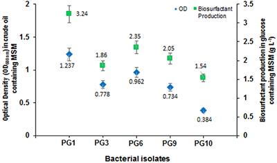 Frontiers | Characterization of Biosurfactant Produced
