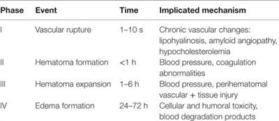 Frontiers | Secondary Hematoma Expansion and Perihemorrhagic