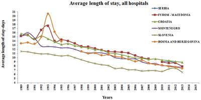 Hospital Bed Occupancy More Than Queuing For A Bed