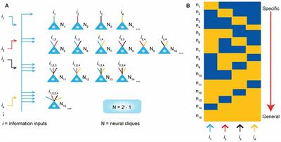 Brain Computation Is Organized via Power-of-Two-Based Permutation Logic