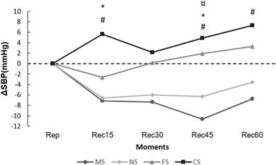 Frontiers   Fractionated Concurrent Exercise throughout the